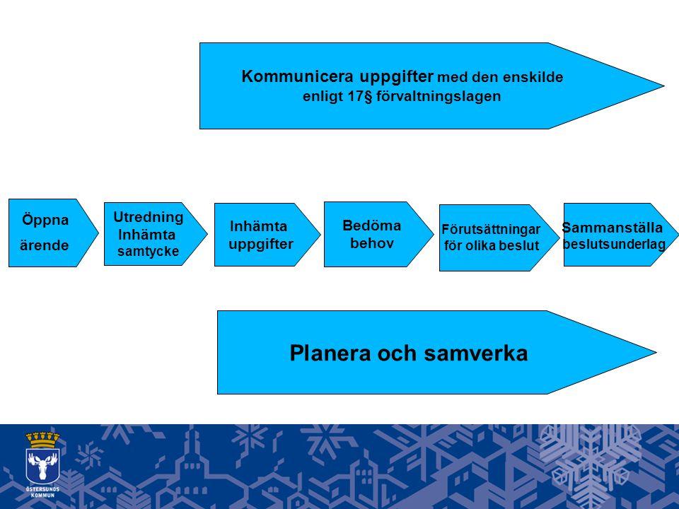 Sammanställa beslutsunderlag Utredning Inhämta samtycke Inhämta uppgifter Bedöma behov Förutsättningar för olika beslut Planera och samverka Öppna ärende Kommunicera uppgifter med den enskilde enligt 17§ förvaltningslagen