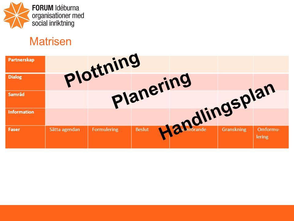 Matrisen Partnerskap Dialog Samråd Information Faser Sätta agendan Formulering Beslut Genomförande Granskning Omformu- lering Plottning Planering Handlingsplan