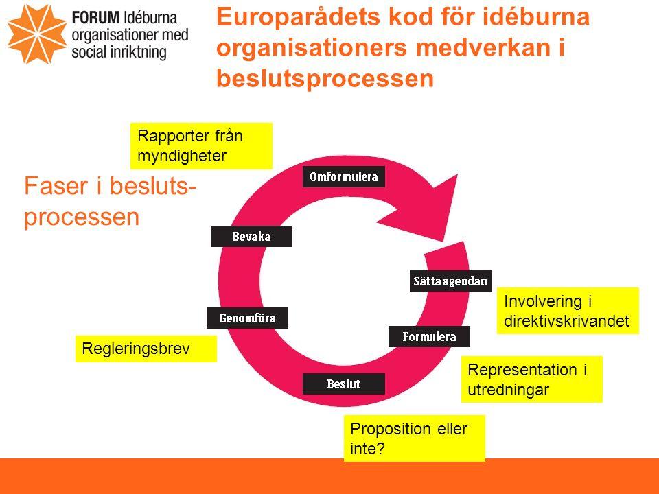 Europarådets kod för idéburna organisationers medverkan i beslutsprocessen Faser i besluts- processen Involvering i direktivskrivandet Representation i utredningar Proposition eller inte.