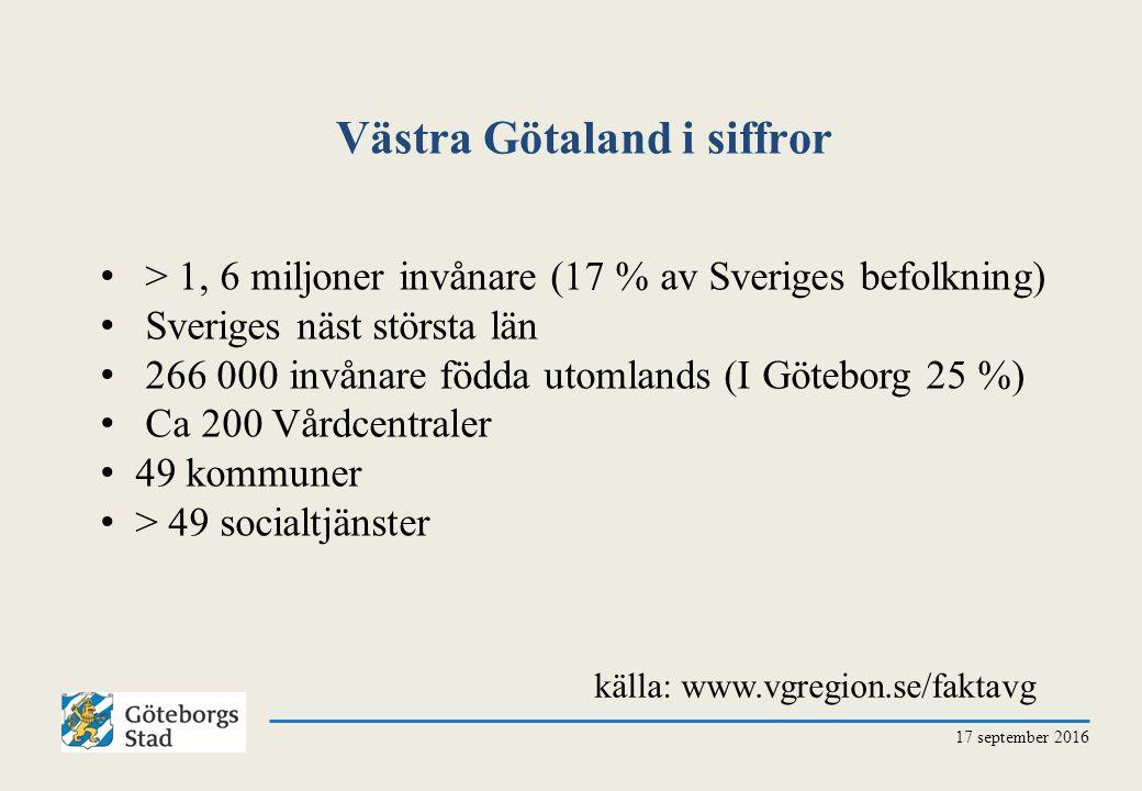 Västra Götaland i siffror 17 september 2016 > 1, 6 miljoner invånare (17 % av Sveriges befolkning) Sveriges näst största län 266 000 invånare födda utomlands (I Göteborg 25 %) Ca 200 Vårdcentraler 49 kommuner > 49 socialtjänster källa: www.vgregion.se/faktavg
