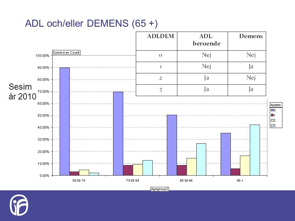 ADL och/eller DEMENS (65 +) Sesim år 2010