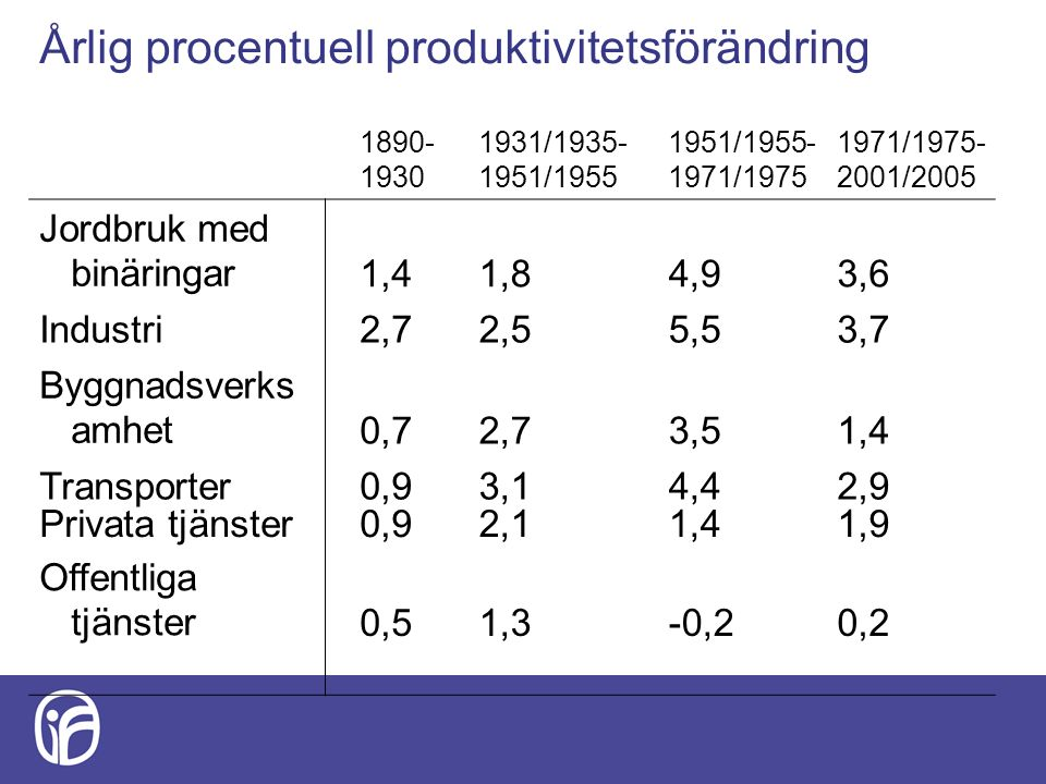 Årlig procentuell produktivitetsförändring 1890- 1930 1931/1935- 1951/1955 1951/1955- 1971/1975 1971/1975- 2001/2005 Jordbruk med binäringar1,41,84,93,6 Industri2,72,55,53,7 Byggnadsverks amhet0,72,73,51,4 Transporter0,93,14,42,9 Privata tjänster0,92,11,41,9 Offentliga tjänster0,51,3-0,20,2