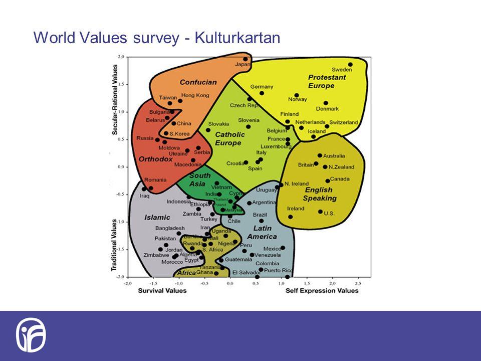 Källa: World Value Survey