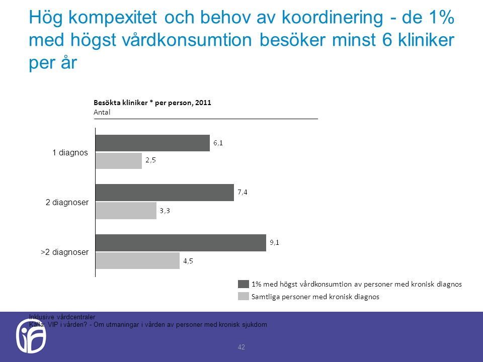 Hög kompexitet och behov av koordinering - de 1% med högst vårdkonsumtion besöker minst 6 kliniker per år 42 Inklusive vårdcentraler Källa: VIP i vården.