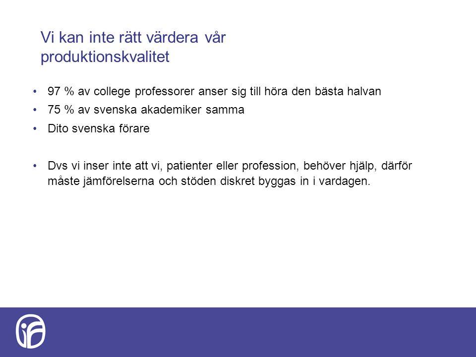 Vi kan inte rätt värdera vår produktionskvalitet 97 % av college professorer anser sig till höra den bästa halvan 75 % av svenska akademiker samma Dito svenska förare Dvs vi inser inte att vi, patienter eller profession, behöver hjälp, därför måste jämförelserna och stöden diskret byggas in i vardagen.