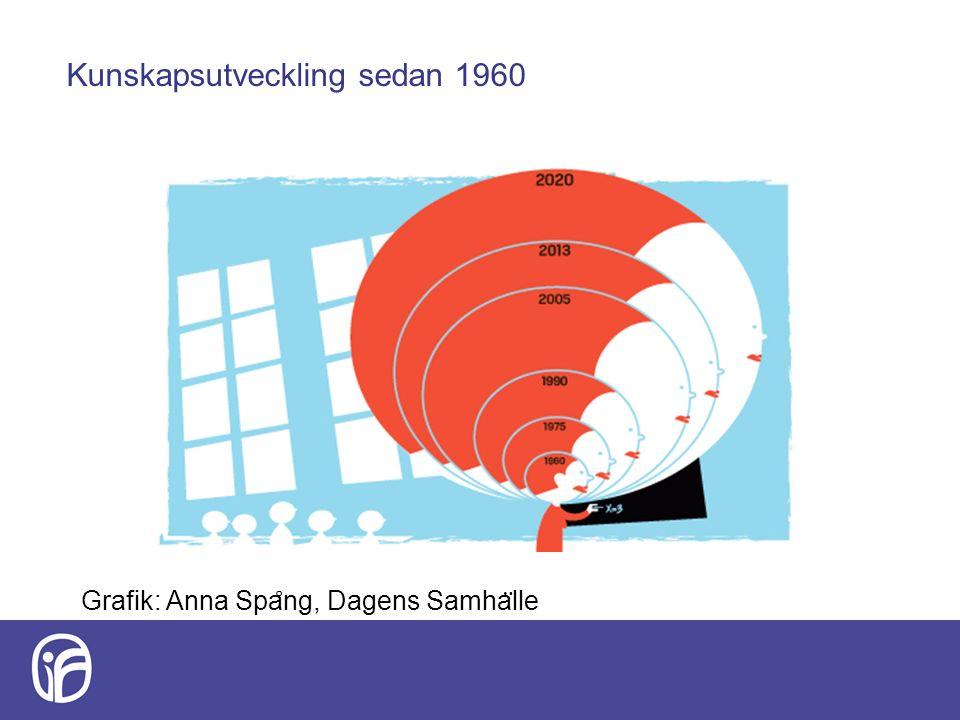 Kunskapsutveckling sedan 1960 Grafik: Anna Spa ̊ ng, Dagens Samha ̈ lle