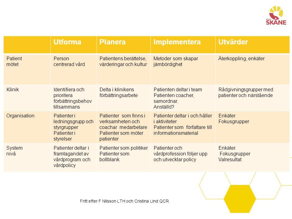 UtformaPlaneraImplementeraUtvärder Patient mötet Person centrerad vård Patientens berättelse, värderingar och kultur Metoder som skapar jämbördighet Å