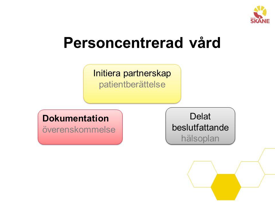 Personcentrerad vård Initiera partnerskap patientberättelse Initiera partnerskap patientberättelse Dokumentation överenskommelse Dokumentation överenskommelse Delat beslutfattande hälsoplan Delat beslutfattande hälsoplan