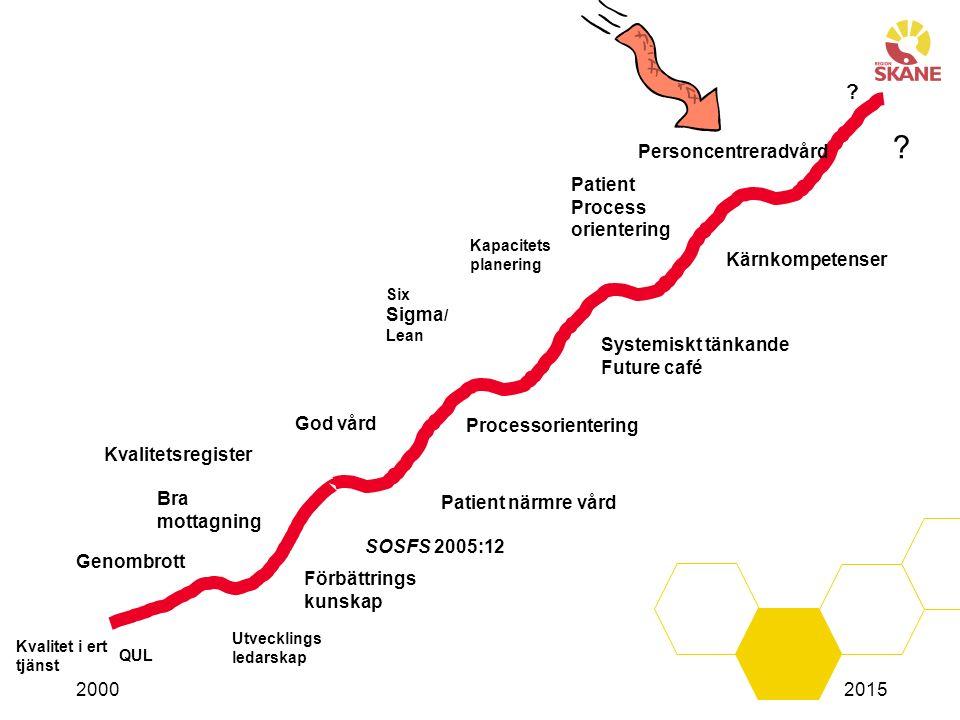 Genombrott Förbättrings kunskap Processorientering Systemiskt tänkande Future café Kärnkompetenser Kvalitet i ert tjänst QUL Bra mottagning God vård K