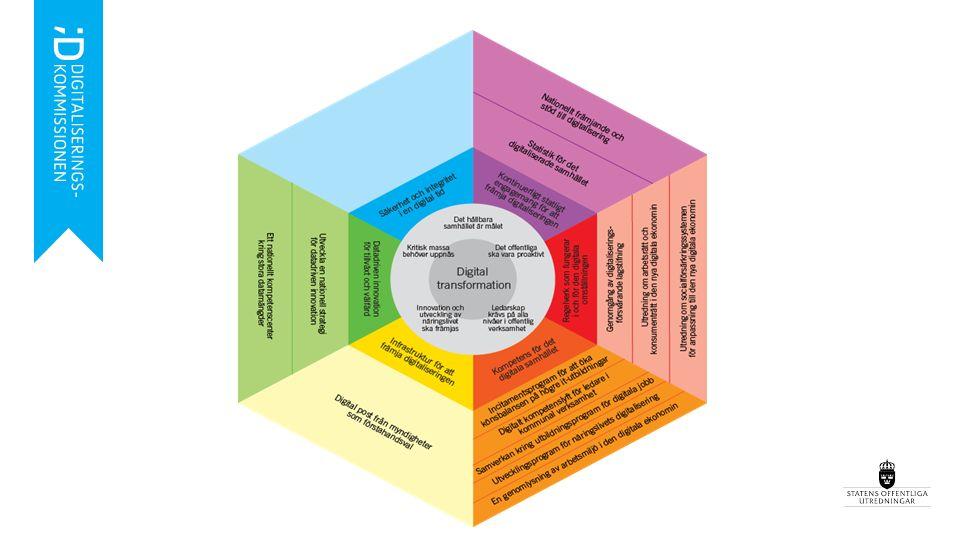 Det digitala samhället - scenarios Hållbara plattformar för hemmet – vardagsliv Individidanpassad vård och egenvård Mobility as a service – MAS – nyttjandeekonomi inom transporter Utbildning i det digitala samhället Infrastruktur som främjar digitaliseringen