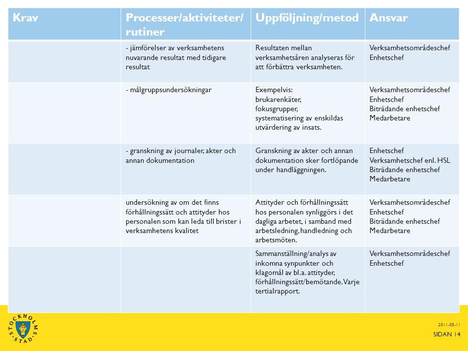 2011-05-11 SIDAN 14 KravProcesser/aktiviteter/ rutiner Uppföljning/metodAnsvar - jämförelser av verksamhetens nuvarande resultat med tidigare resultat Resultaten mellan verksamhetsåren analyseras för att förbättra verksamheten.