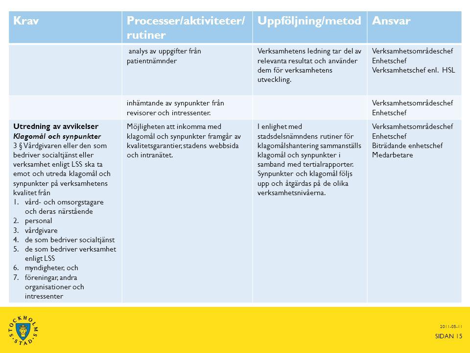 2011-05-11 SIDAN 15 KravProcesser/aktiviteter/ rutiner Uppföljning/metodAnsvar analys av uppgifter från patientnämnder Verksamhetens ledning tar del av relevanta resultat och använder dem för verksamhetens utveckling.