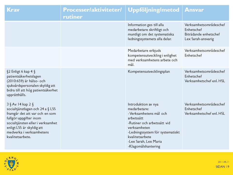 2011-05-11 SIDAN 19 KravProcesser/aktiviteter/ rutiner Uppföljning/metodAnsvar Information ges till alla medarbetare skriftligt och muntligt om det systematiska ledningssystemets alla delar.