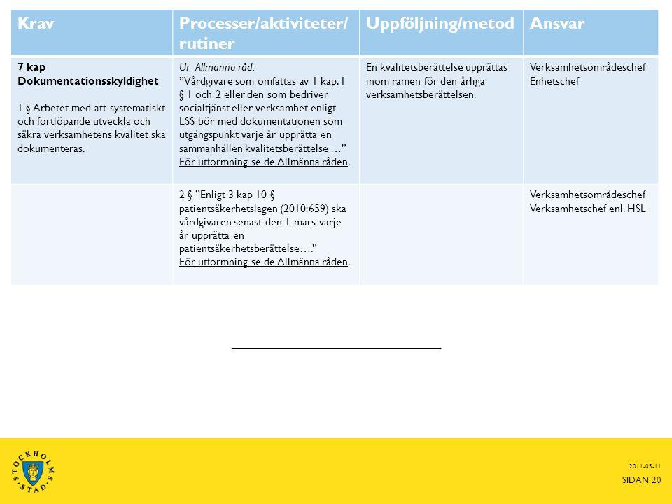 2011-05-11 SIDAN 20 KravProcesser/aktiviteter/ rutiner Uppföljning/metodAnsvar 7 kap Dokumentationsskyldighet 1 § Arbetet med att systematiskt och fortlöpande utveckla och säkra verksamhetens kvalitet ska dokumenteras.