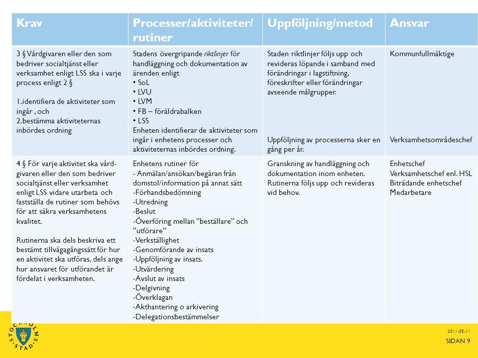 2011-05-11 SIDAN 9 KravProcesser/aktiviteter/ rutiner Uppföljning/metodAnsvar 3 § Vårdgivaren eller den som bedriver socialtjänst eller verksamhet enligt LSS ska i varje process enligt 2 § 1.identifiera de aktiviteter som ingår, och 2.bestämma aktiviteternas inbördes ordning Stadens övergripande riktlinjer för handläggning och dokumentation av ärenden enligt SoL LVU LVM FB – föräldrabalken LSS Enheten identifierar de aktiviteter som ingår i enhetens processer och aktiviteternas inbördes ordning.