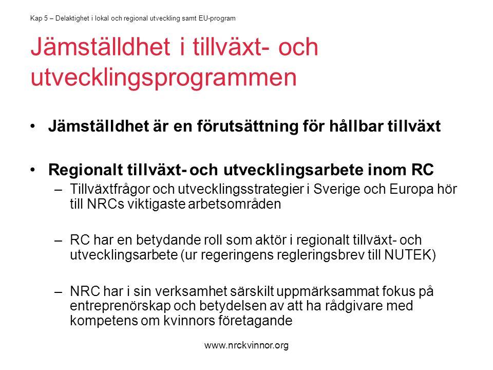www.nrckvinnor.org Kap 5 – Delaktighet i lokal och regional utveckling samt EU-program Jämställdhet i tillväxt- och utvecklingsprogrammen Jämställdhet är en förutsättning för hållbar tillväxt Regionalt tillväxt- och utvecklingsarbete inom RC –Tillväxtfrågor och utvecklingsstrategier i Sverige och Europa hör till NRCs viktigaste arbetsområden –RC har en betydande roll som aktör i regionalt tillväxt- och utvecklingsarbete (ur regeringens regleringsbrev till NUTEK) –NRC har i sin verksamhet särskilt uppmärksammat fokus på entreprenörskap och betydelsen av att ha rådgivare med kompetens om kvinnors företagande