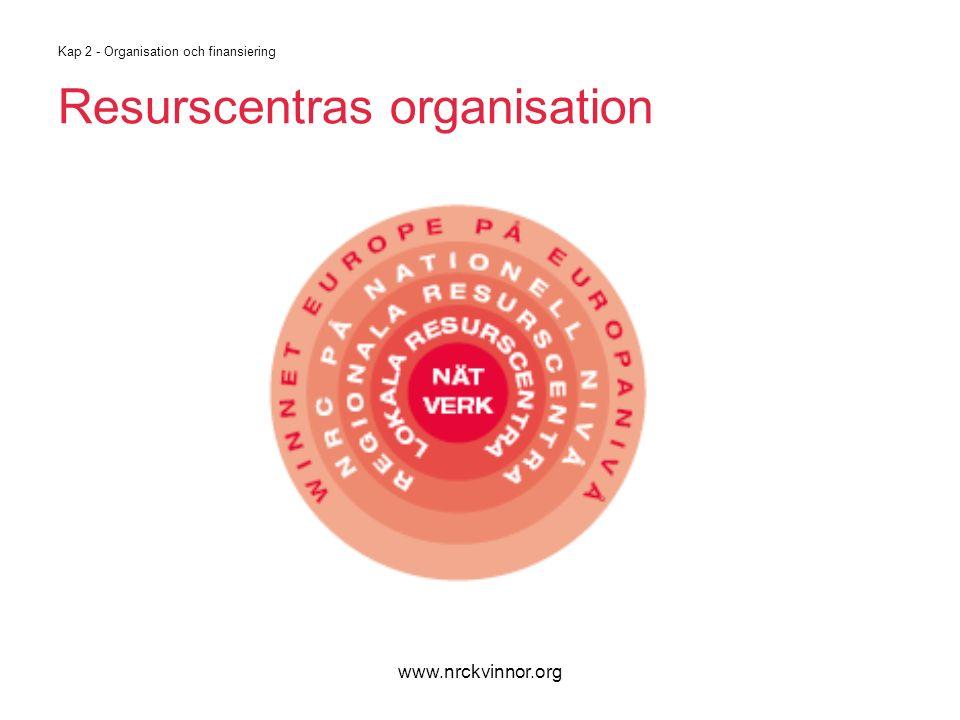 www.nrckvinnor.org Kap 2 - Organisation och finansiering Organisatoriska alternativ 1.Nätverk 2.Ideell förening *) 3.Kooperativ *) 4.Del i offentlig sektor *) stadgar, styrelse, årsmöte