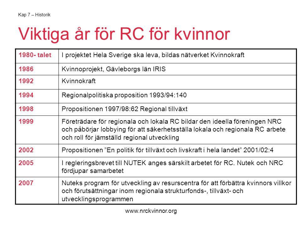 www.nrckvinnor.org Kap 7 – Historik Viktiga år för RC för kvinnor 1980- taletI projektet Hela Sverige ska leva, bildas nätverket Kvinnokraft 1986Kvinnoprojekt, Gävleborgs län IRIS 1992Kvinnokraft 1994Regionalpolitiska proposition 1993/94:140 1998Propositionen 1997/98:62 Regional tillväxt 1999Företrädare för regionala och lokala RC bildar den ideella föreningen NRC och påbörjar lobbying för att säkerhetsställa lokala och regionala RC arbete och roll för jämställd regional utveckling 2002Propositionen En politik för tillväxt och livskraft i hela landet 2001/02:4 2005I regleringsbrevet till NUTEK anges särskilt arbetet för RC.