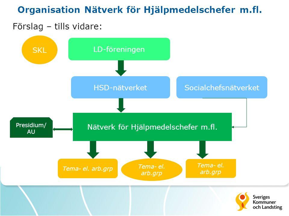 Organisation Nätverk för Hjälpmedelschefer m.fl. Förslag – tills vidare: SKL LD-föreningen SocialchefsnätverketHSD-nätverket Nätverk för Hjälpmedelsch