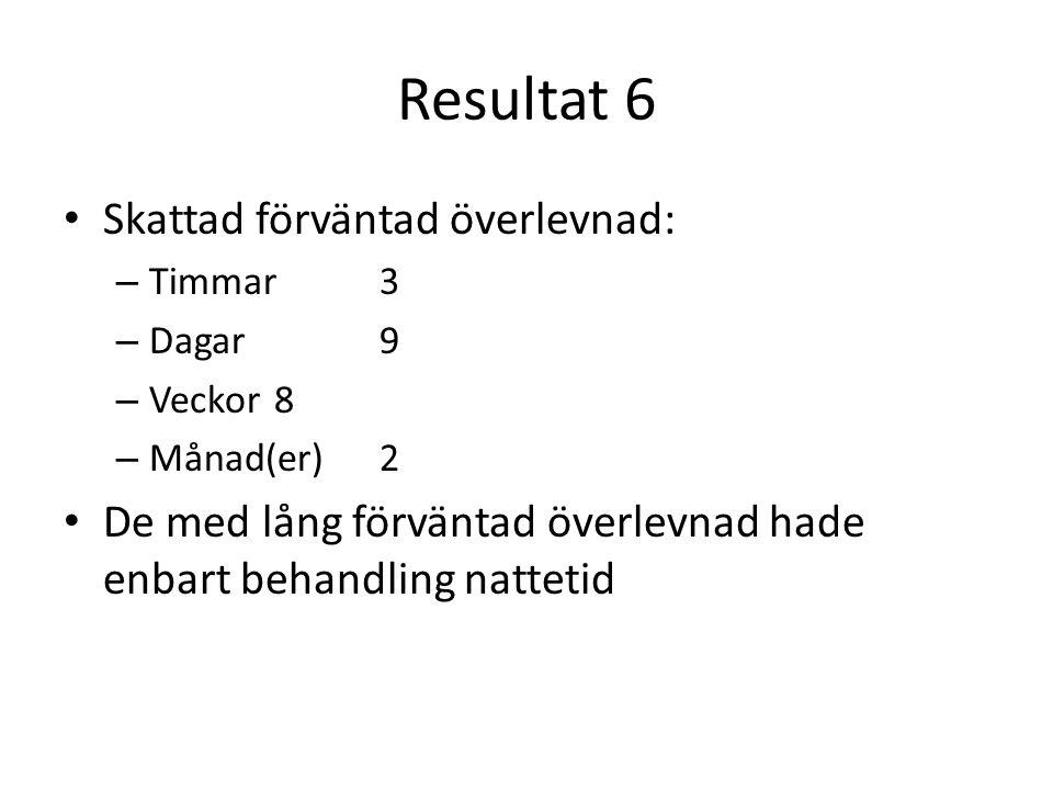 Resultat 6 Skattad förväntad överlevnad: – Timmar3 – Dagar9 – Veckor8 – Månad(er)2 De med lång förväntad överlevnad hade enbart behandling nattetid