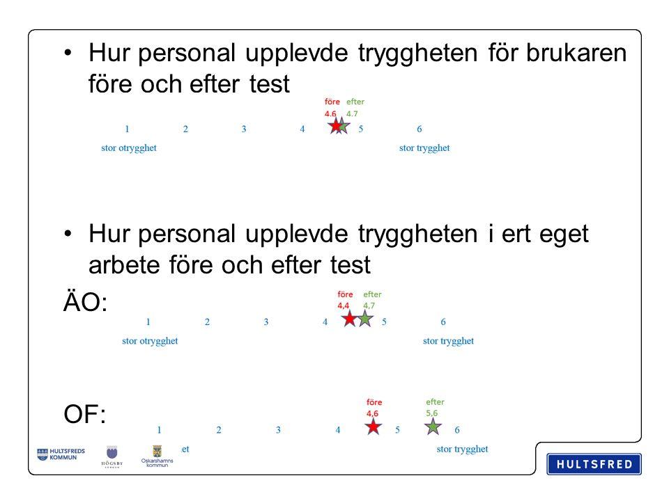 Hur personal upplevde tryggheten för brukaren före och efter test Hur personal upplevde tryggheten i ert eget arbete före och efter test ÄO: OF: