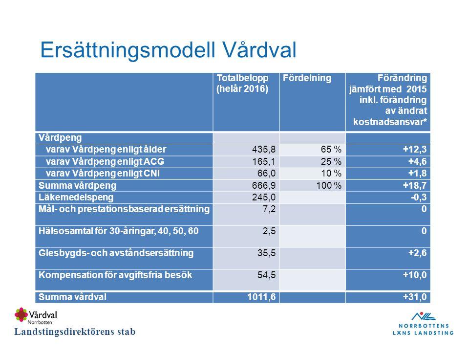 DIVISION Landstingsdirektörens stab Ersättningsmodell Vårdval Totalbelopp (helår 2016) FördelningFörändring jämfört med 2015 inkl.