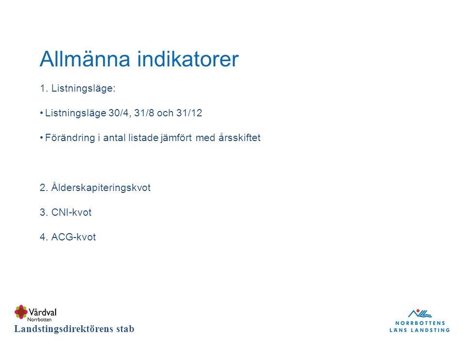 DIVISION Landstingsdirektörens stab Allmänna indikatorer 1.