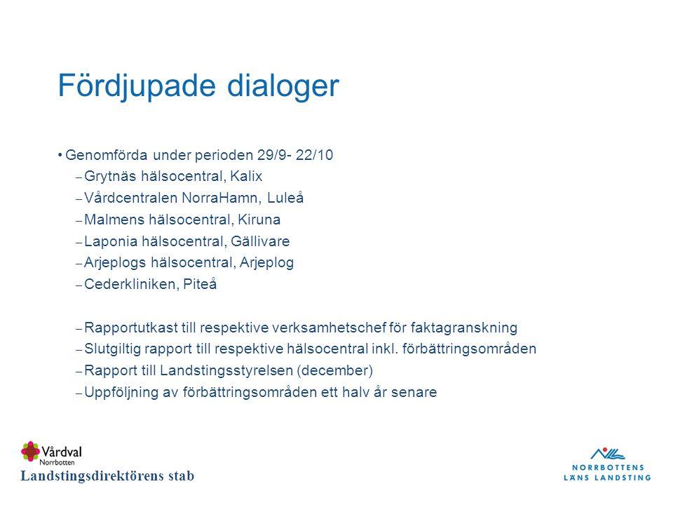 DIVISION Landstingsdirektörens stab Fördjupade dialoger Genomförda under perioden 29/9- 22/10 – Grytnäs hälsocentral, Kalix – Vårdcentralen NorraHamn, Luleå – Malmens hälsocentral, Kiruna – Laponia hälsocentral, Gällivare – Arjeplogs hälsocentral, Arjeplog – Cederkliniken, Piteå – Rapportutkast till respektive verksamhetschef för faktagranskning – Slutgiltig rapport till respektive hälsocentral inkl.