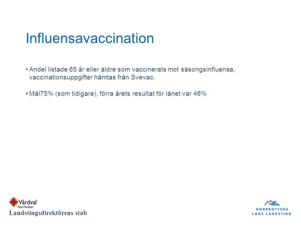DIVISION Landstingsdirektörens stab Influensavaccination Andel listade 65 år eller äldre som vaccinerats mot säsongsinfluensa, vaccinationsuppgifter hämtas från Svevac.