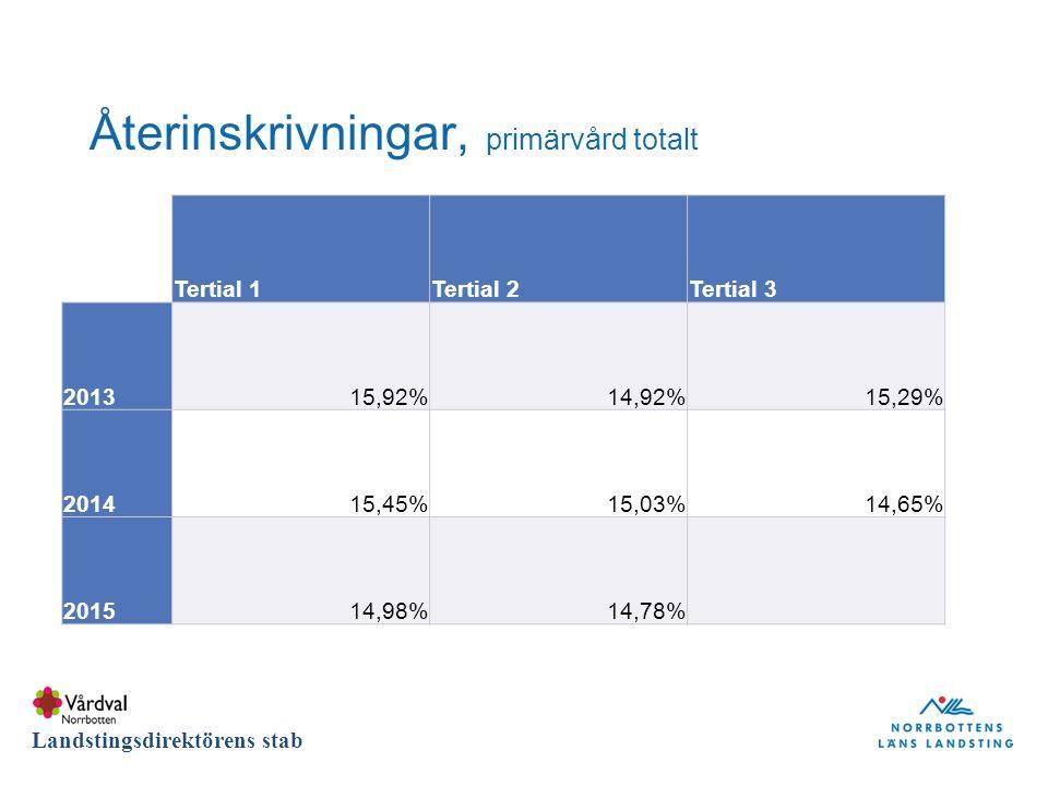 DIVISION Landstingsdirektörens stab Återinskrivningar, primärvård totalt Tertial 1Tertial 2Tertial 3 201315,92%14,92%15,29% 201415,45%15,03%14,65% 201514,98%14,78%