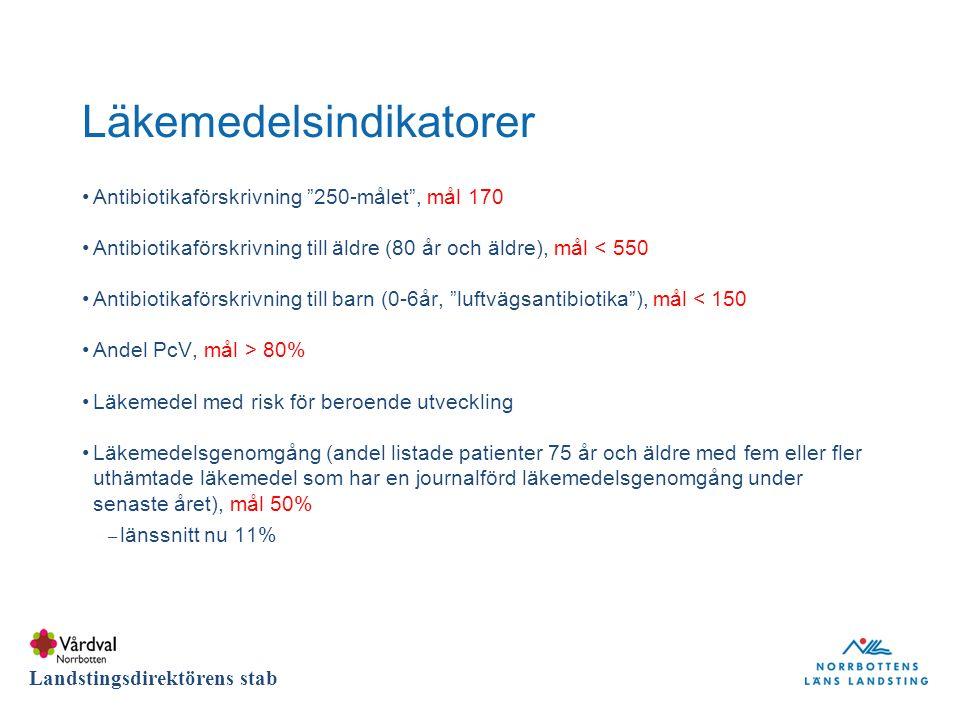 DIVISION Landstingsdirektörens stab Läkemedelsindikatorer Antibiotikaförskrivning 250-målet , mål 170 Antibiotikaförskrivning till äldre (80 år och äldre), mål < 550 Antibiotikaförskrivning till barn (0-6år, luftvägsantibiotika ), mål < 150 Andel PcV, mål > 80% Läkemedel med risk för beroende utveckling Läkemedelsgenomgång (andel listade patienter 75 år och äldre med fem eller fler uthämtade läkemedel som har en journalförd läkemedelsgenomgång under senaste året), mål 50% – länssnitt nu 11%
