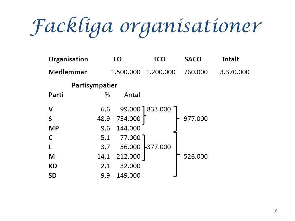 Fackliga organisationer 16 OrganisationLOTCOSACOTotalt Medlemmar1.500.0001.200.000760.0003.370.000 Partisympatier Parti%Antal V6,699.000833.000 S48,9734.000 977.000 MP9,6144.000 C5,177.000 L3,756.000377.000 M14,1212.000 526.000 KD2,132.000 SD9,9149.000