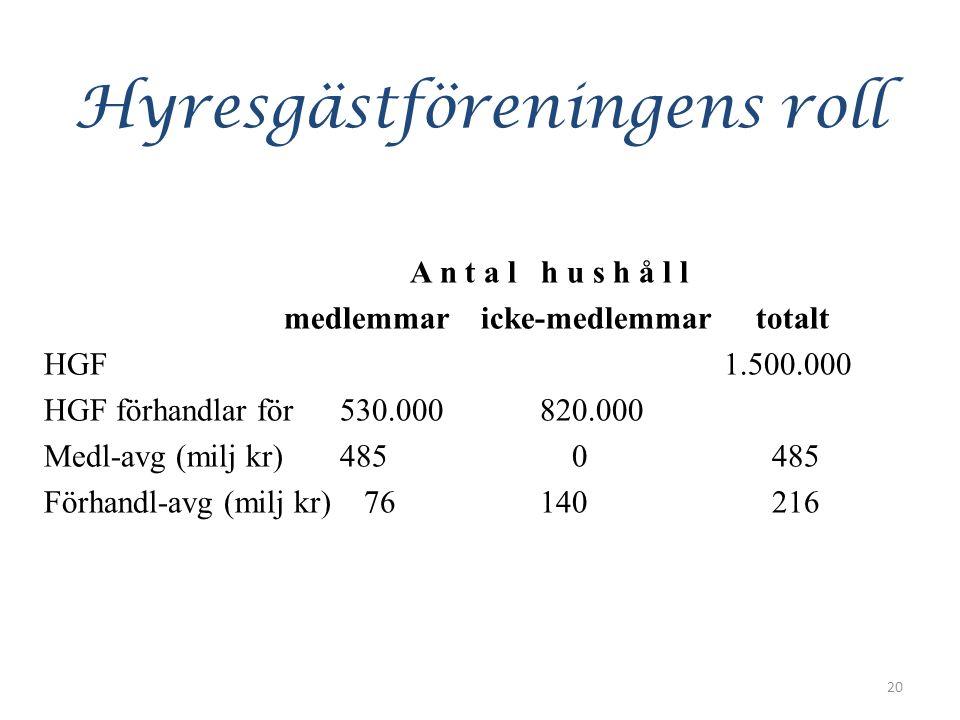 Hyresgästföreningens roll A n t a l h u s h å l l medlemmar icke-medlemmar totalt HGF 1.500.000 HGF förhandlar för 530.000 820.000 Medl-avg (milj kr) 485 0 485 Förhandl-avg (milj kr) 76 140 216 20