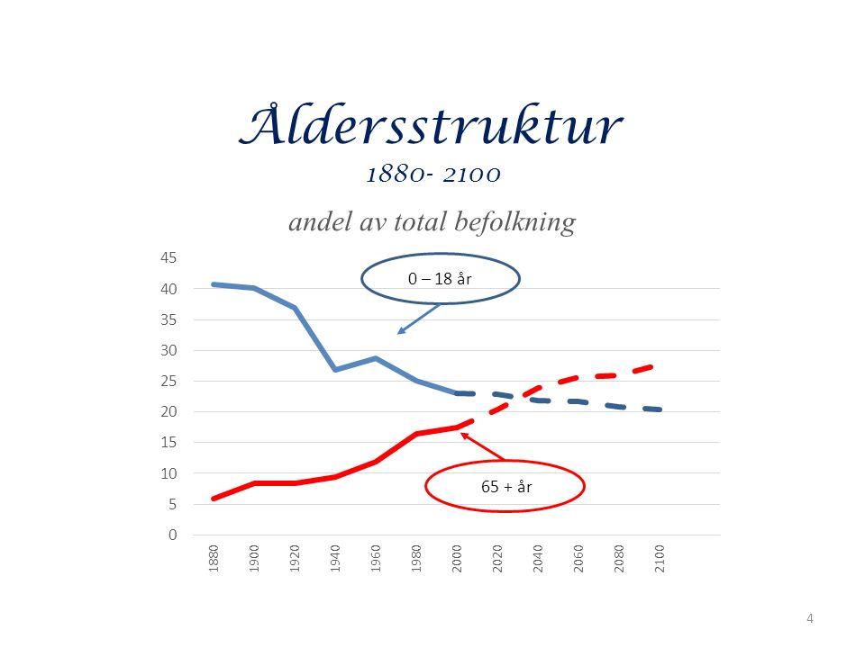Åldersstruktur 1880 - 2100 4 0 – 18 år 65 + år