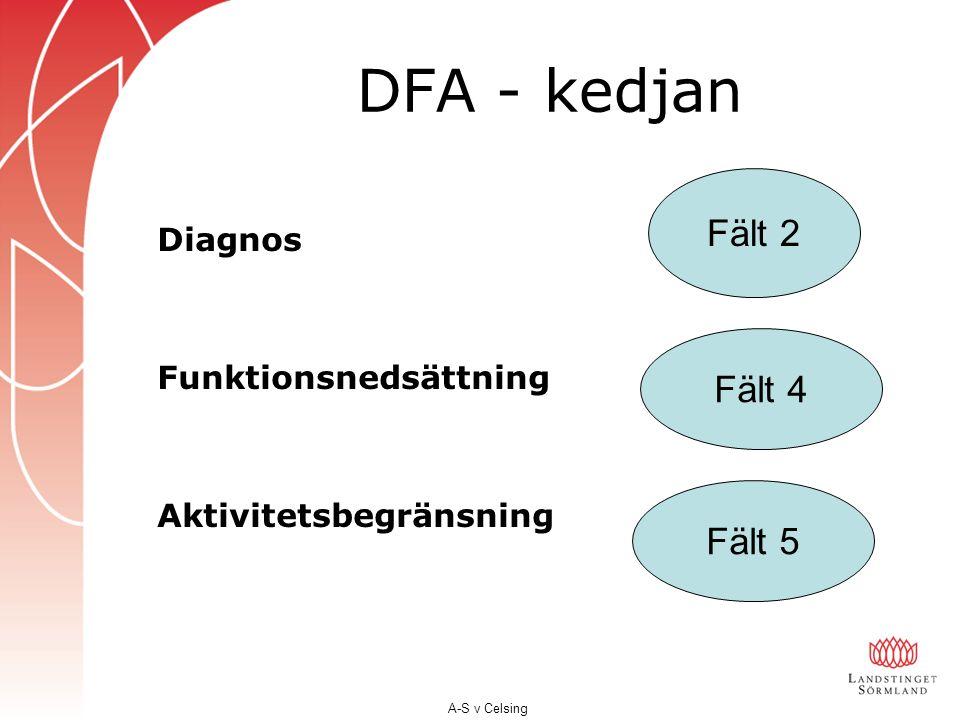 DFA - kedjan Diagnos Funktionsnedsättning Aktivitetsbegränsning Fält 2 Fält 4 Fält 5 A-S v Celsing