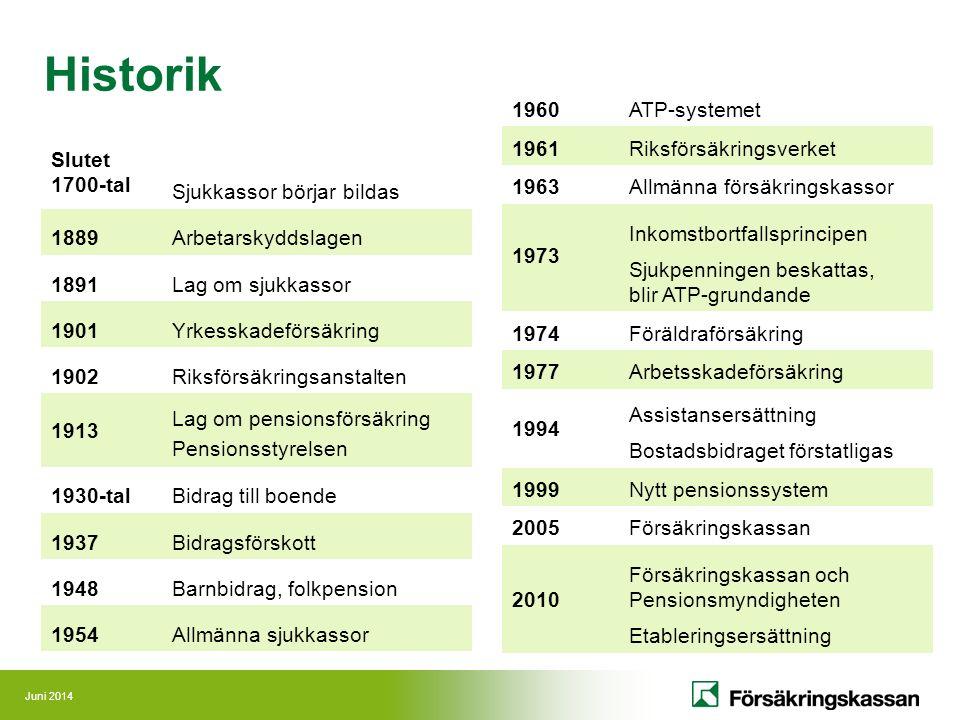 Juni 2014 Historik Slutet 1700-tal Sjukkassor börjar bildas 1889Arbetarskyddslagen 1891Lag om sjukkassor 1901Yrkesskadeförsäkring 1902Riksförsäkringsa