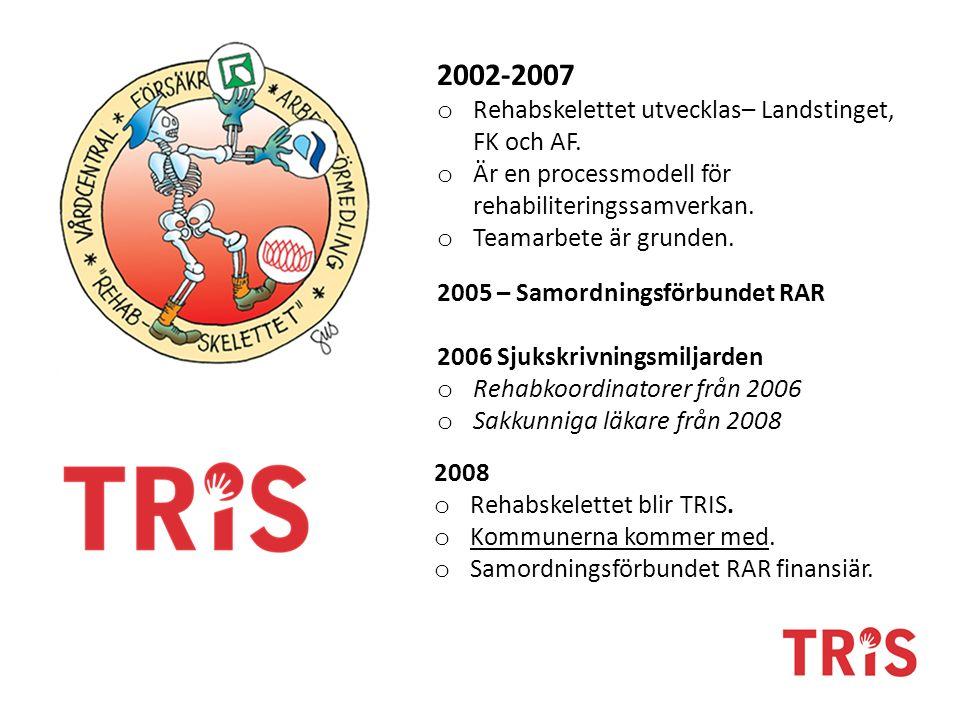2002-2007 o Rehabskelettet utvecklas– Landstinget, FK och AF. o Är en processmodell för rehabiliteringssamverkan. o Teamarbete är grunden. 2005 – Samo