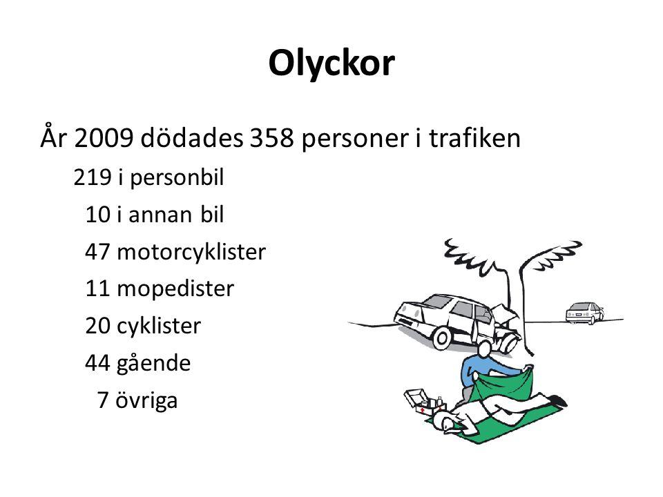 Olyckor År 2009 dödades 358 personer i trafiken 219 i personbil 10 i annan bil 47 motorcyklister 11 mopedister 20 cyklister 44 gående 7 övriga