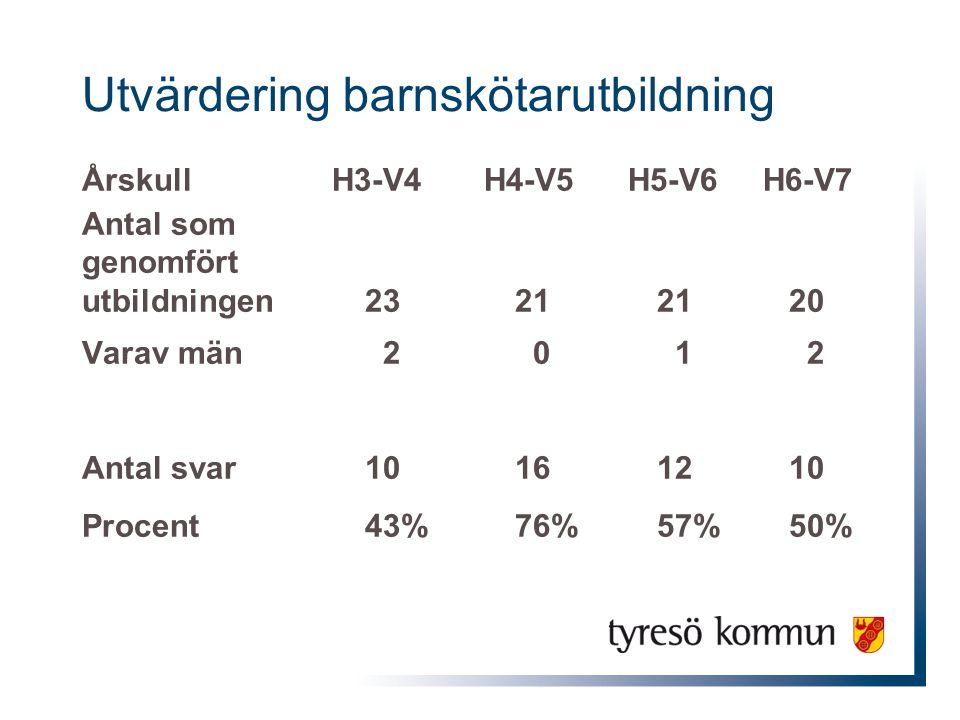 Utvärdering barnskötarutbildning Årskull H3-V4 H4-V5 H5-V6 H6-V7 Antal som genomfört utbildningen23212120 Varav män 2 0 1 2 Antal svar10161210 Procent43%76%57%50%