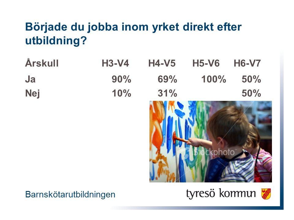 Årskull H3-V4 H4-V5 H5-V6 H6-V7 Ja90%69%100%50% Nej10%31%50% Barnskötarutbildningen Började du jobba inom yrket direkt efter utbildning
