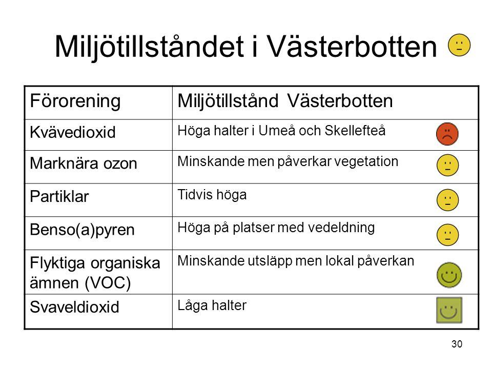 30 Miljötillståndet i Västerbotten FöroreningMiljötillstånd Västerbotten Kvävedioxid Höga halter i Umeå och Skellefteå Marknära ozon Minskande men påverkar vegetation Partiklar Tidvis höga Benso(a)pyren Höga på platser med vedeldning Flyktiga organiska ämnen (VOC) Minskande utsläpp men lokal påverkan Svaveldioxid Låga halter