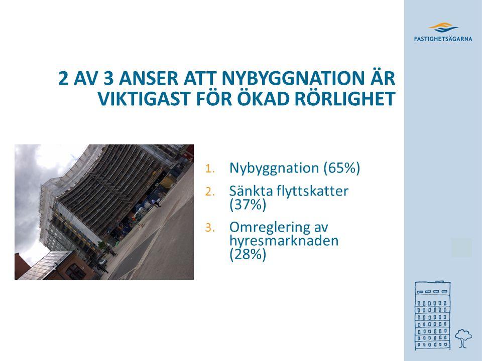 2 AV 3 ANSER ATT NYBYGGNATION ÄR VIKTIGAST FÖR ÖKAD RÖRLIGHET 1.
