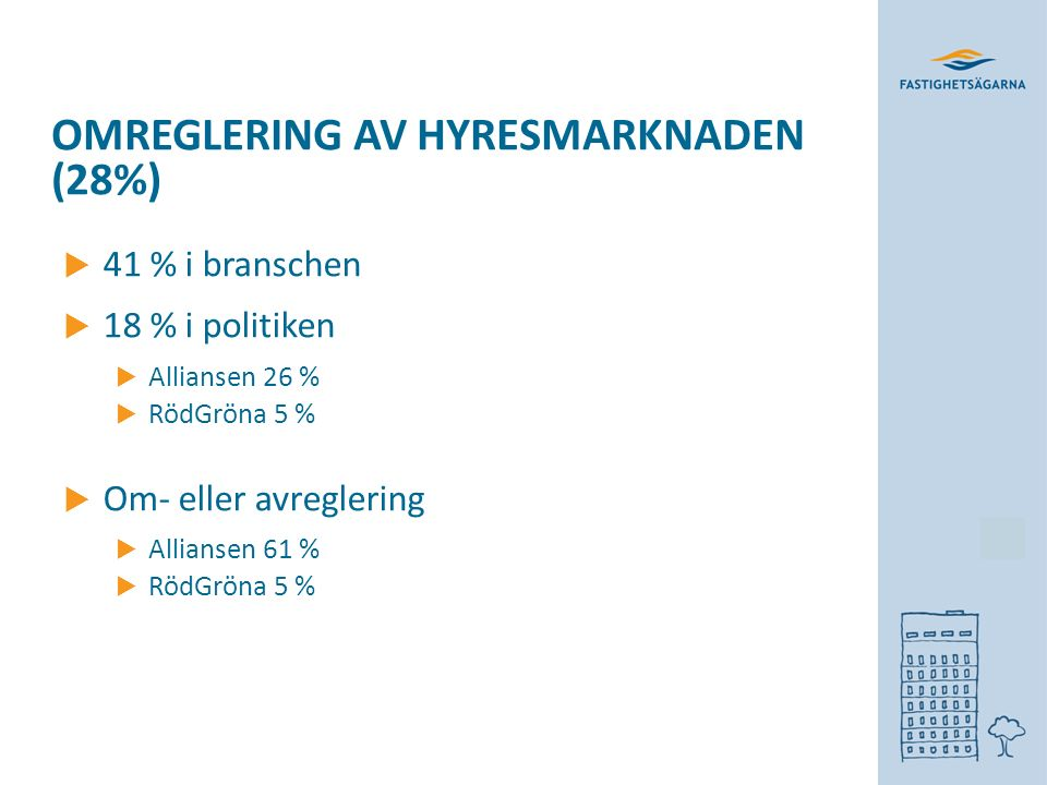 OMREGLERING AV HYRESMARKNADEN (28%)  41 % i branschen  18 % i politiken  Alliansen 26 %  RödGröna 5 %  Om- eller avreglering  Alliansen 61 %  RödGröna 5 %
