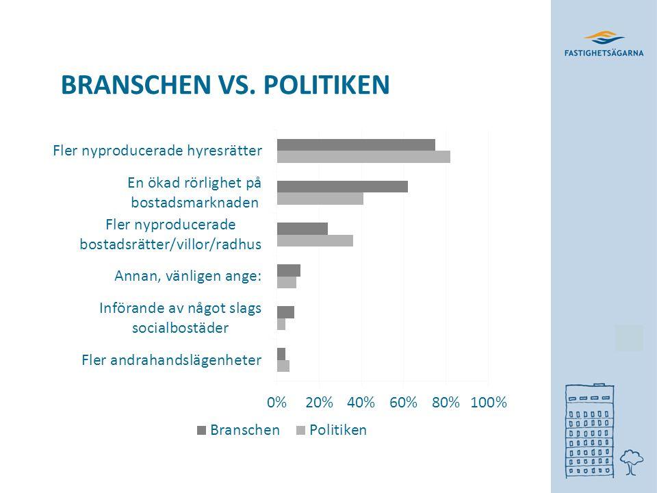 ÖKAD RÖRLIGHET PÅ BOSTADSMARKNADEN  6 av 10 från branschen  4 av 10 från politiken  Alliansen 5 av 10  Rödgröna 3 av 10 Byggboomsparadoxen.