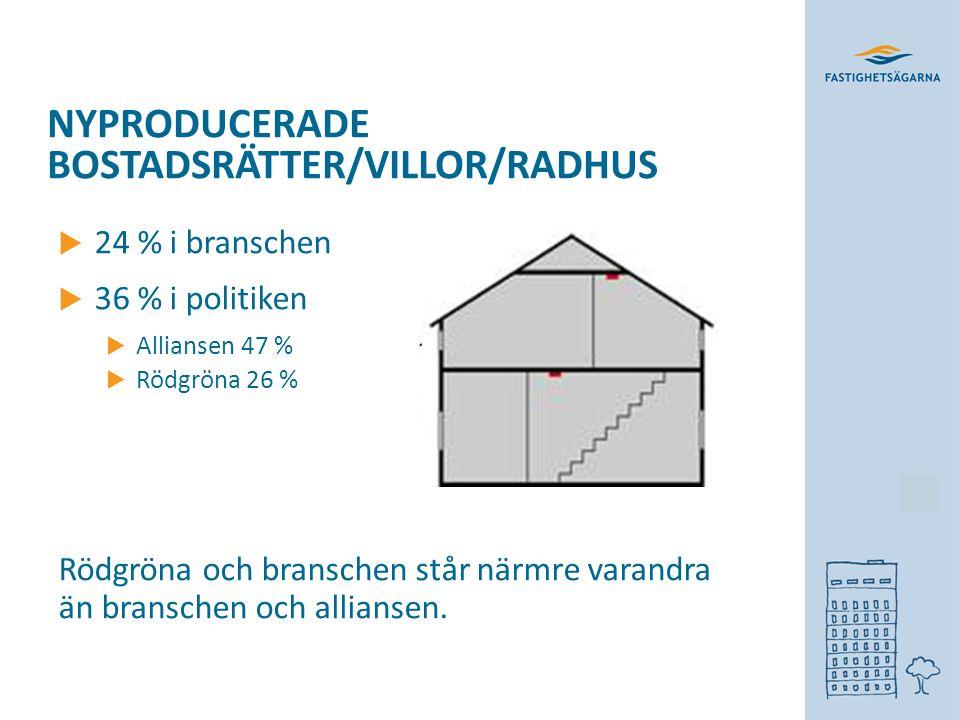 NYPRODUCERADE BOSTADSRÄTTER/VILLOR/RADHUS  24 % i branschen  36 % i politiken  Alliansen 47 %  Rödgröna 26 % Rödgröna och branschen står närmre varandra än branschen och alliansen.
