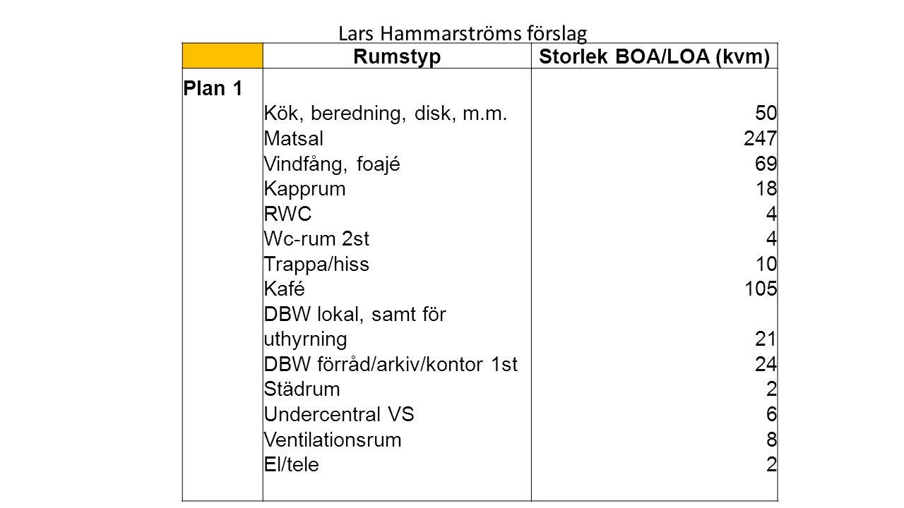 RumstypStorlek BOA/LOA (kvm) Plan 1 Kök, beredning, disk, m.m.50 Matsal247 Vindfång, foajé69 Kapprum18 RWC4 Wc-rum 2st4 Trappa/hiss10 Kafé105 DBW lokal, samt för uthyrning21 DBW förråd/arkiv/kontor 1st24 Städrum2 Undercentral VS6 Ventilationsrum8 El/tele2 Lars Hammarströms förslag