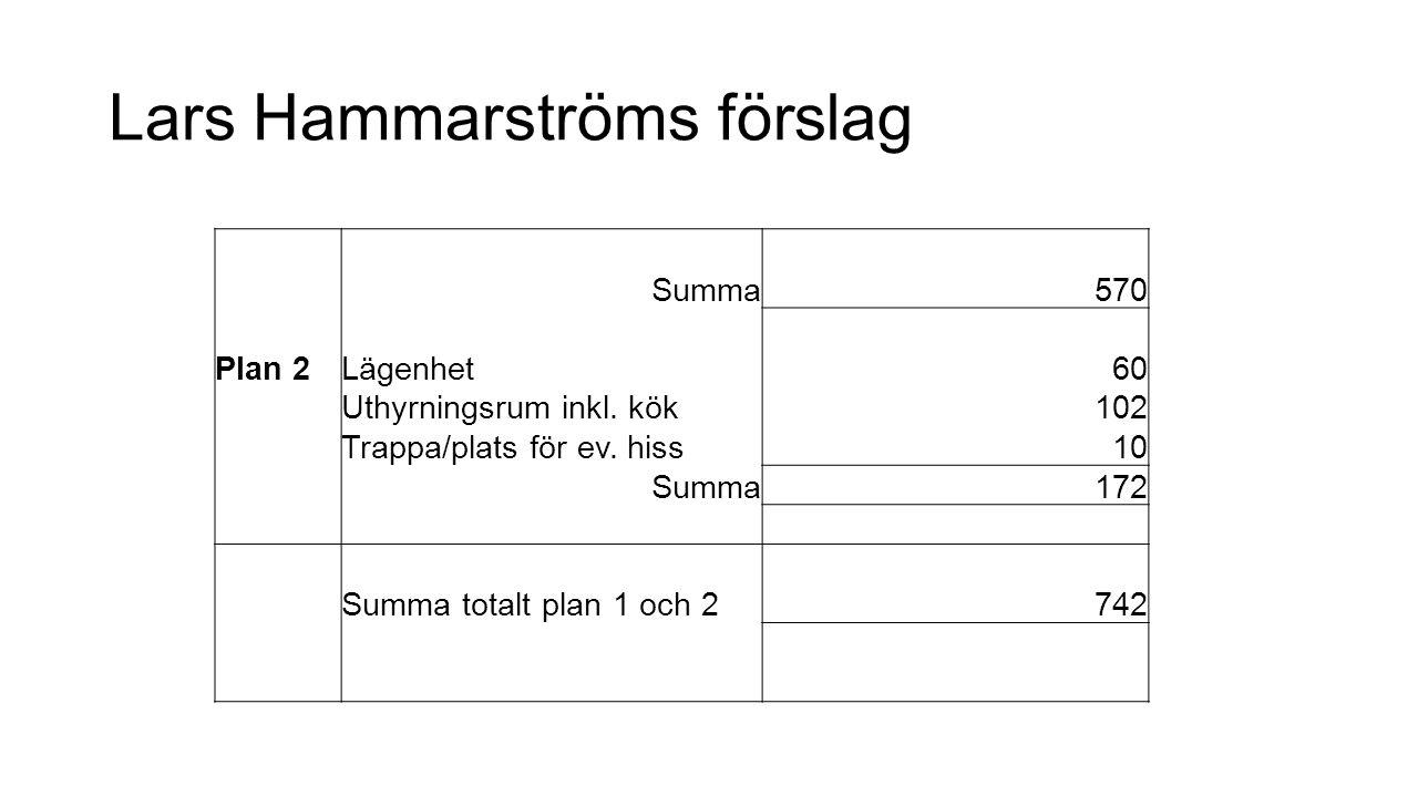 Summa570 Plan 2Lägenhet60 Uthyrningsrum inkl. kök102 Trappa/plats för ev.