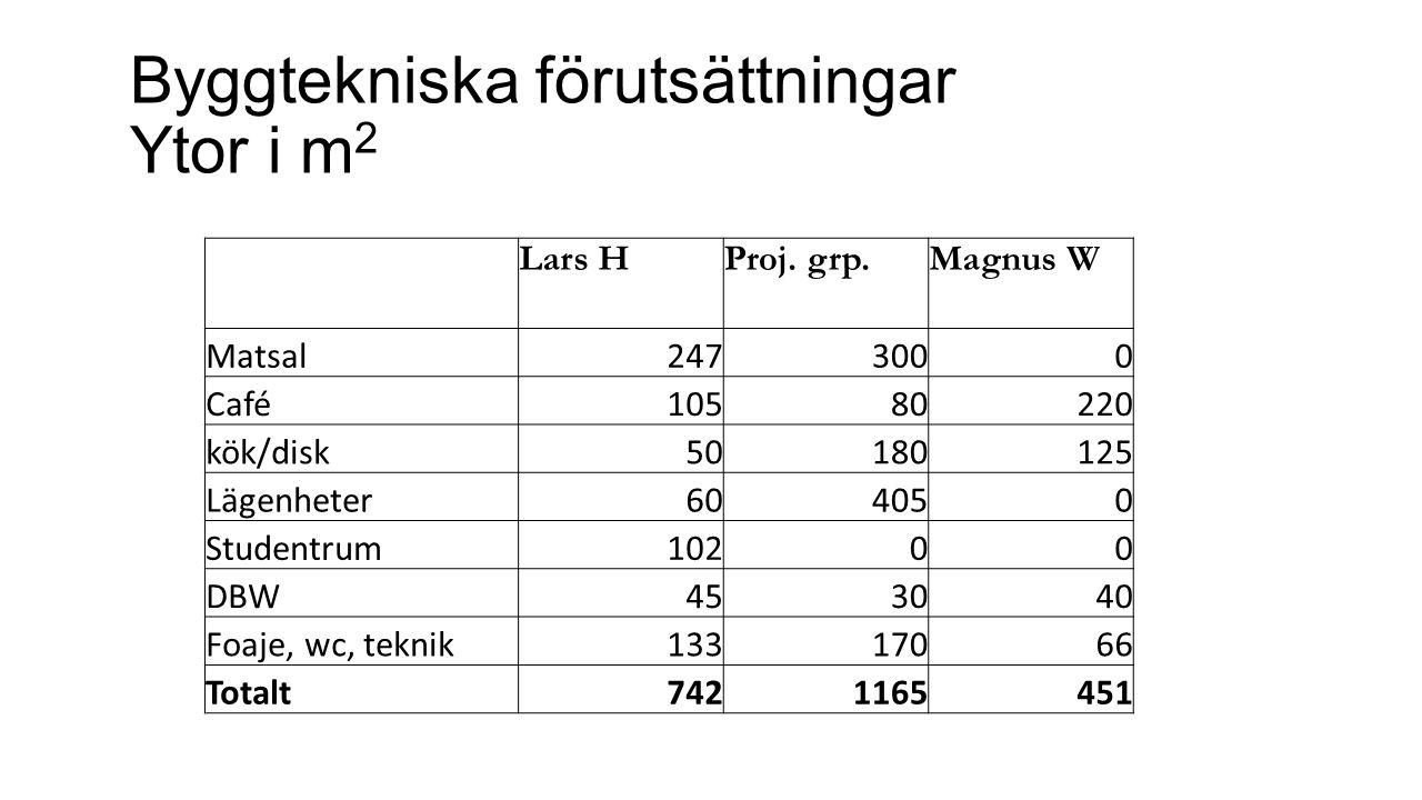 Byggtekniska förutsättningar Ytor i m 2 Lars HProj.
