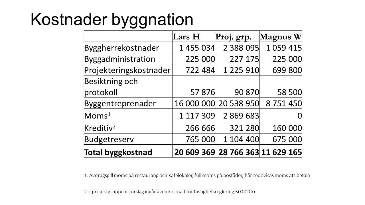 Kostnader byggnation Lars HProj.