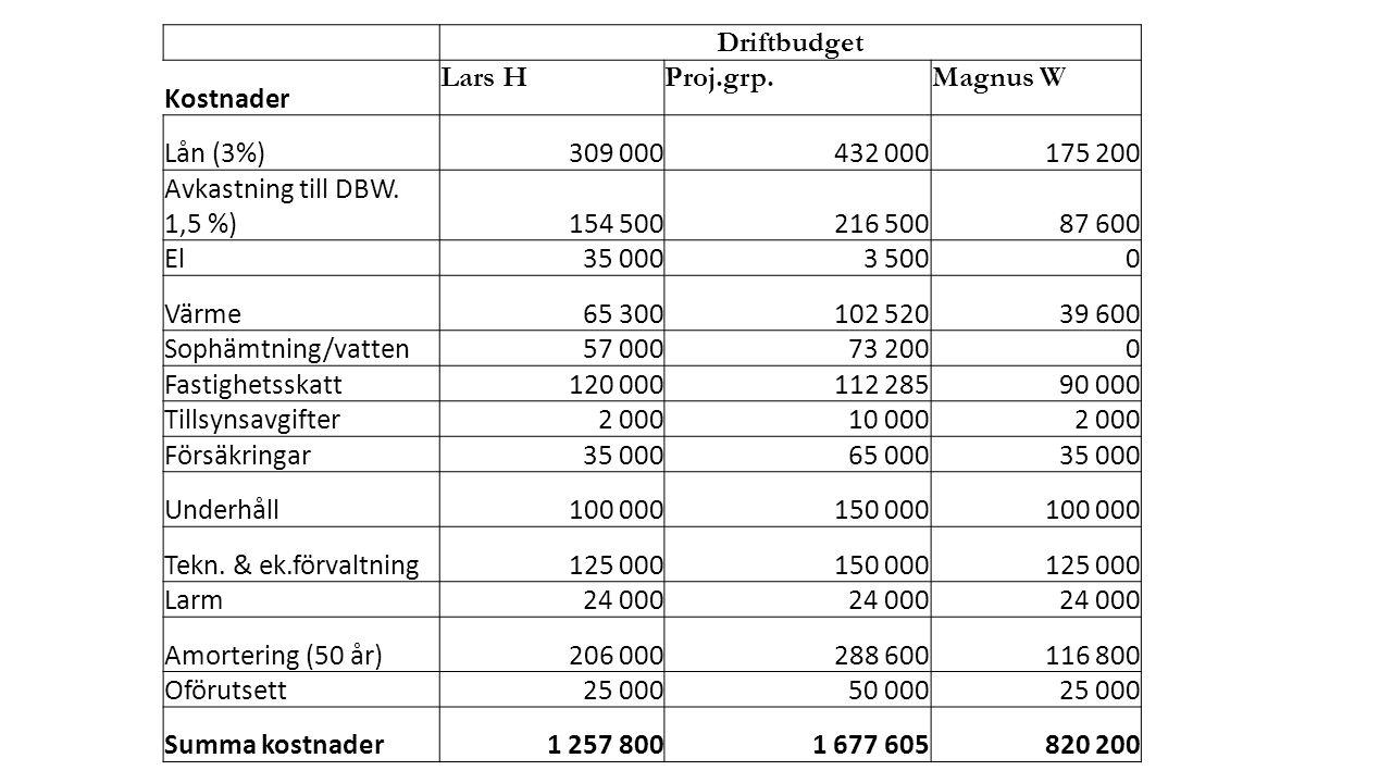 Driftbudget Kostnader Lars HProj.grp.Magnus W Lån (3%)309 000432 000175 200 Avkastning till DBW.